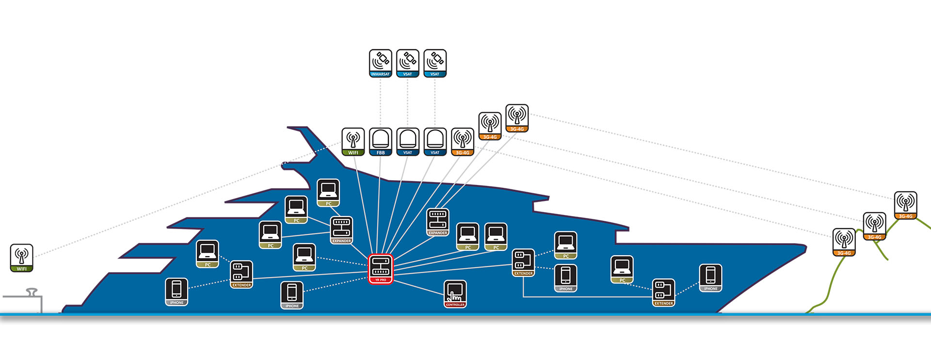 Locomarine – Yacht Router – Yacht Router is a complete